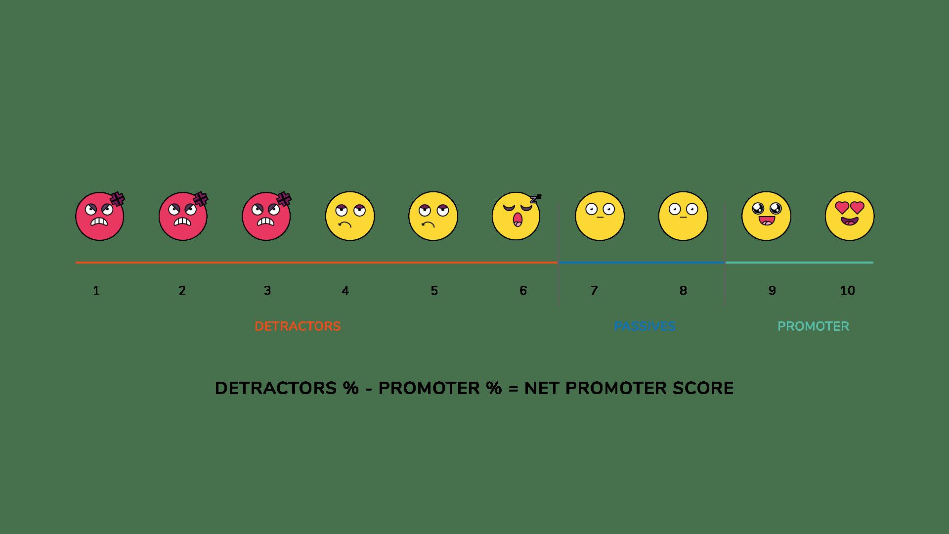 Net promoter Score Formel